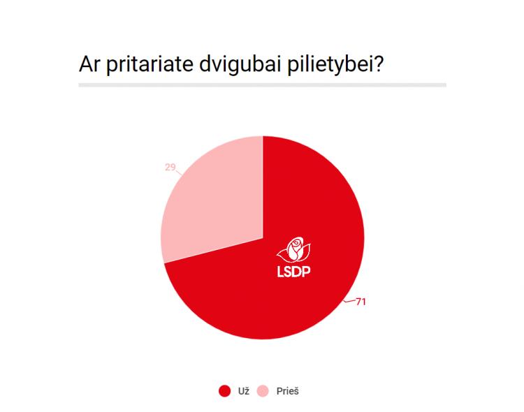 Socialdemokratai – už dvigubą pilietybę, rodo visuotinė partijos narių apklausa